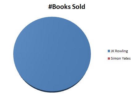 Sales Figures - Me v JKR - Pie Chart